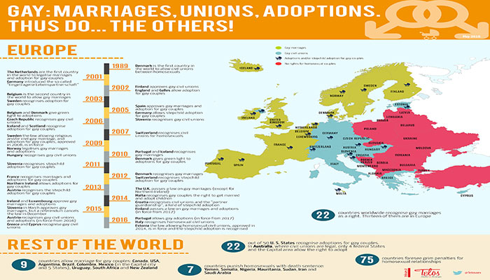 Gay: marriages, unions, adoptions. Thus do...the others!