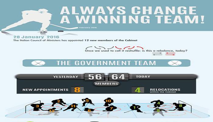 Always change a winning team!
